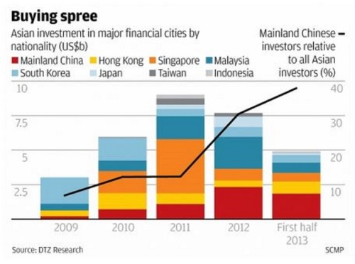 Asian investment in US