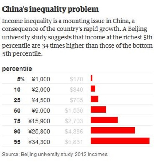 China Inequality
