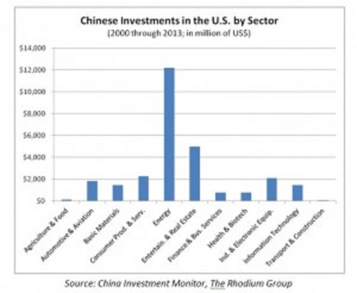 Chinese investment in US by sector
