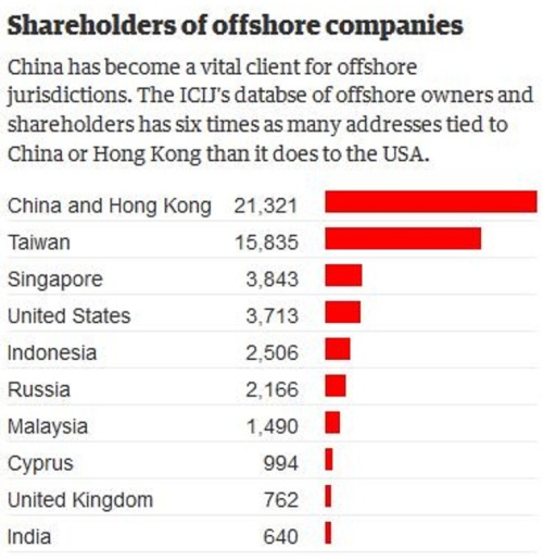 Offshore shareholders