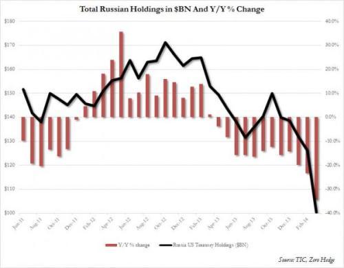 Russia's holdings in U.S. treasuries