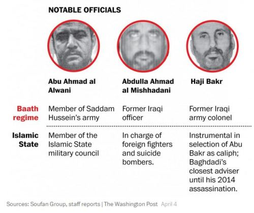 Islamic State's notable officials