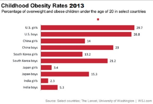 childhood obesity rates of U.S., China, Japan, So. Korea & India